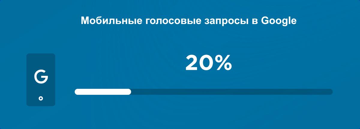 Статистика голосовых запросов через виртуальный помощник